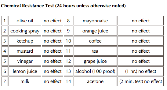 Chemical Resistance Test (24 hours unless otherwise noted)