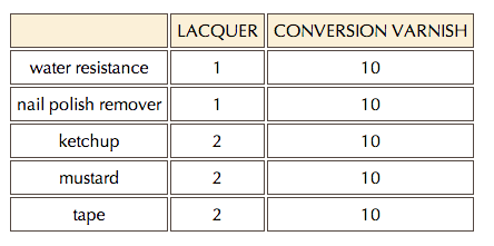 Lacquer versus Conversion Varnish